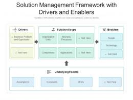 Solution Management Framework With Drivers And Enablers