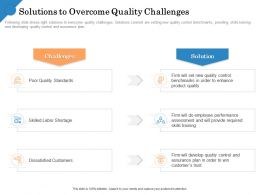 Solutions To Overcome Quality Challenges Dissatisfied Customers Ppt Slides