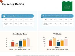 Solvency Ratios Inorganic Growth Management Ppt Sample