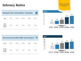 Solvency Ratios Inorganic Growth Ppt Powerpoint Presentation Pictures Master Slide