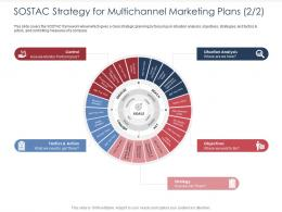 SOSTAC Strategy For Multichannel Marketing Plans Control Integrated B2C Marketing Approach Ppt File