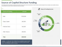 Source Of Capital Structure Funding Ppt Powerpoint Presentation File Background Designs