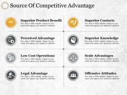 Source Of Competitive Advantage Low Cost Operations