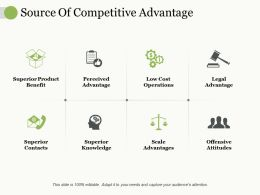 Source Of Competitive Advantage Superior Product Benefit