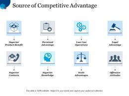 Source Of Competitive Advantage Superior Product Benefit Perceived