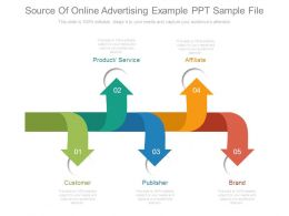 Source Of Online Advertising Example Ppt Sample File
