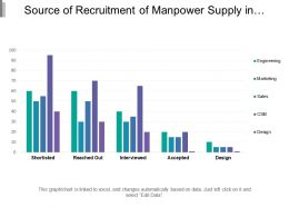 Source Of Recruitment Of Manpower Supply In Different Department