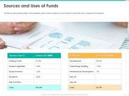 Sources And Uses Of Funds Venture Capitalists Ppt Powerpoint Graphics