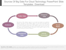 Sources Of Big Data For Cloud Technology Powerpoint Slide Templates Download