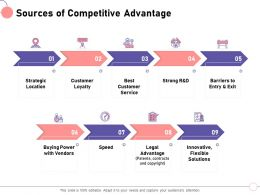 Sources Of Competitive Advantage Barriers Exit Ppt Powerpoint Presentation Gallery Portrait