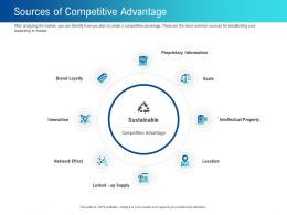 Sources Of Competitive Advantage Common Ppt Powerpoint Presentation Infographic