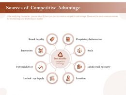 Sources Of Competitive Advantage Information Ppt Graphics