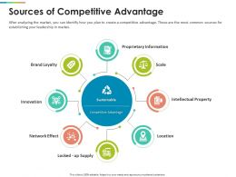 Sources Of Competitive Advantage Information Ppt Powerpoint Presentation Gallery Graphics
