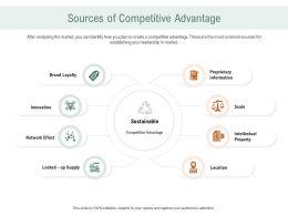 Sources Of Competitive Advantage Ppt Powerpoint Presentation Designs