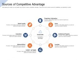 Sources Of Competitive Advantage Ppt Powerpoint Presentation Styles Elements