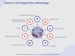 Sources Of Competitive Advantage Strong Ppt Powerpoint Presentation Pictures Topics