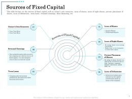 Sources Of Fixed Capital Financial Institutions Ppt Powerpoint Presentation Guidelines