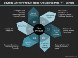 Sources Of New Product Ideas And Approaches Ppt Sample