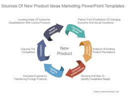 Sources Of New Product Ideas Marketing Powerpoint Templates