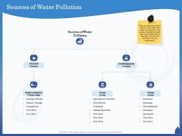 Sources Of Water Pollution Activities Ppt Powerpoint Presentation Model Layout Ideas