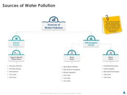 Sources Of Water Pollution Areas Ppt Powerpoint Presentation File Topics