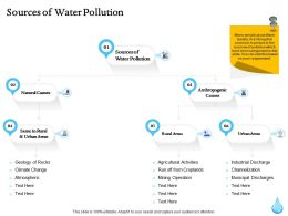 Sources Of Water Pollution Ppt Powerpoint Gallery Gridlines