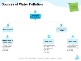 Sources Of Water Pollution Rocks M1301 Ppt Powerpoint Presentation Professional Graphic Images