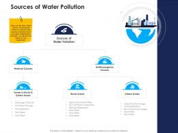 sources of water pollution urban water management ppt brochure