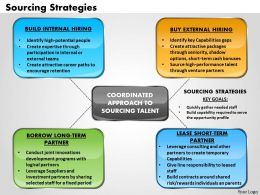 Sourcing Strategies Powerpoint Presentation Slide Template