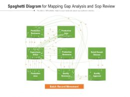 Spaghetti Diagram For Mapping Gap Analysis And Sop Review