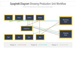 Spaghetti Diagram Showing Production Unit Workflow