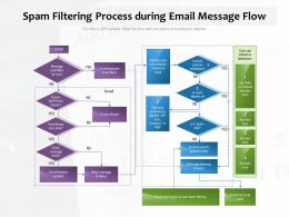 Spam Filtering Process During Email Message Flow