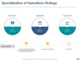 Specialization Of Operations Strategy Ppt Powerpoint Presentation Summary Maker