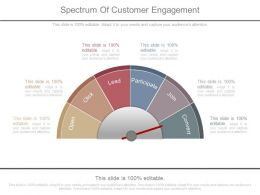 Spectrum Of Customer Engagement Ppt Presentation