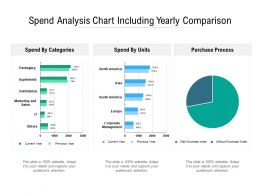 Spend Analysis Chart Including Yearly Comparison