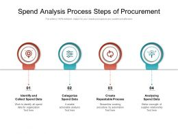 Spend Analysis Process Steps Of Procurement