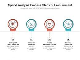 Spend Analysis Process Steps Of Procurement