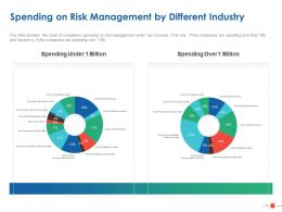 Spending On Risk Management By Different Industry Ppt Powerpoint Presentation Layouts