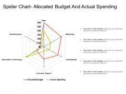 Spider Chart Allocated Budget And Actual Spending