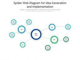 Spider Web Diagram For Idea Generation And Implementation