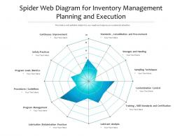 Spider Web Diagram For Inventory Management Planning And Execution