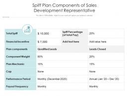 Spiff Plan Components Of Sales Development Representative