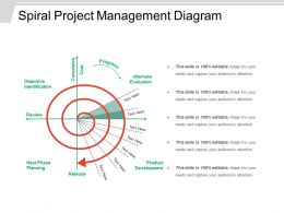 Spiral Project Management Diagram Powerpoint Slide Designs Download