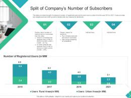 Split Of Companys Number Of Subscribers Declining Market Share Of A Telecom Company Ppt Pictures