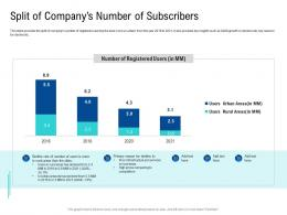 Split Of Companys Number Of Subscribers Poor Network Infrastructure Of A Telecom Company Ppt Infographics