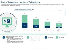 Split Of Companys Number Of Subscribers Primary Reason Infrastructure Ppt Grid
