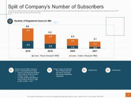 Split Of Companys Number Of Subscribers Sales Profitability Decrease Telecom Company Ppt Tips