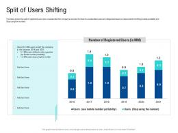 Split Of Users Shifting Poor Network Infrastructure Of A Telecom Company Ppt Infographics
