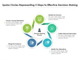 Spoke Circles Representing 5 Steps To Effective Decision Making