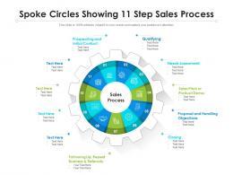 Spoke Circles Showing 11 Step Sales Process